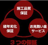 3つの保証